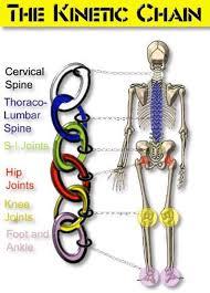 Kinetic Chain